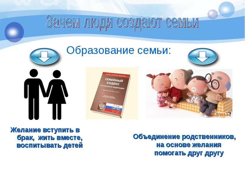 Желание вступить в брак, жить вместе, воспитывать детей Образование семьи: Об...