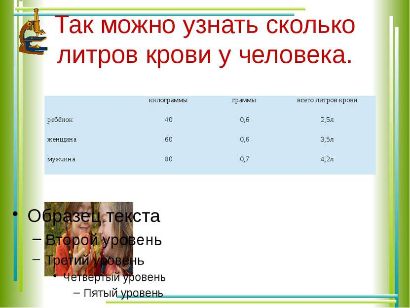 Так можно узнать сколько литров крови у человека. килограммы граммы всего лит...