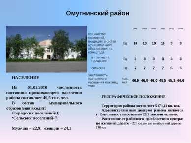Омутнинский район ГЕОГРАФИЧЕСКОЕ ПОЛОЖЕНИЕ Территория района составляет 5171,...
