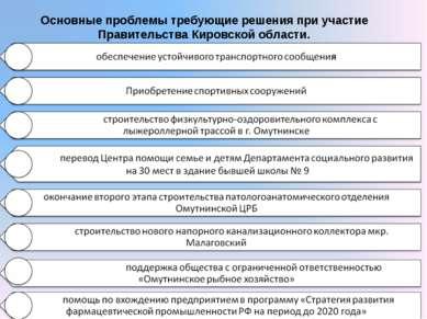 Основные проблемы требующие решения при участие Правительства Кировской области.