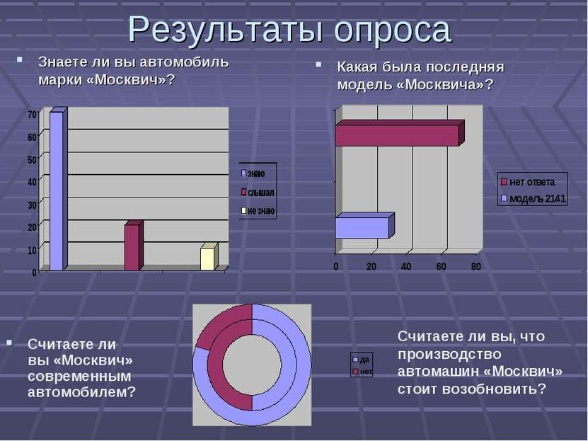 Результаты опроса Знаете ли вы автомобиль марки «Москвич»? Какая была последн...