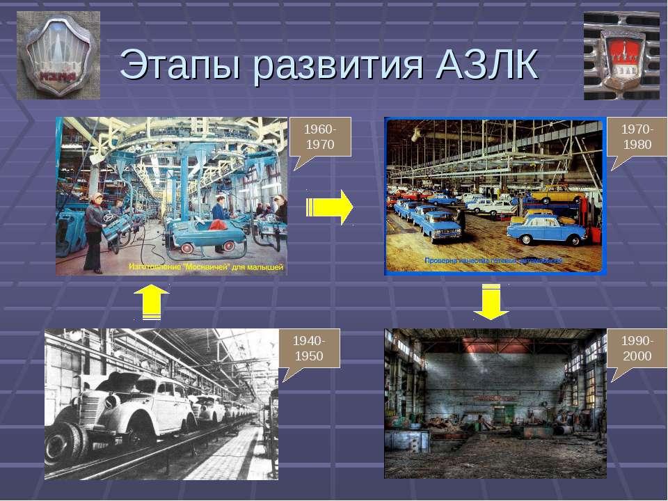 Этапы развития АЗЛК 1940-1950 1960-1970 1970-1980 1990-2000