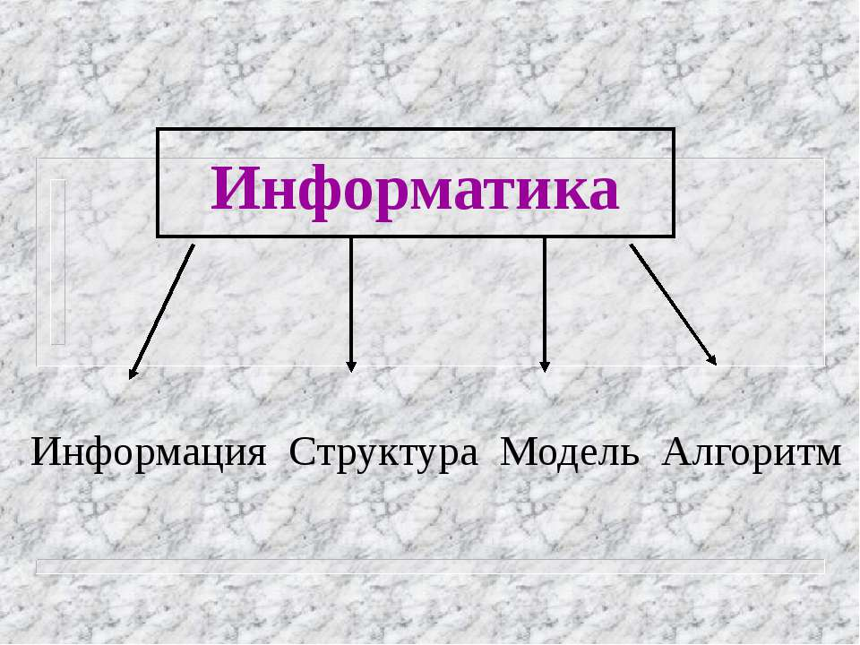 Информатика Информация Структура Модель Алгоритм