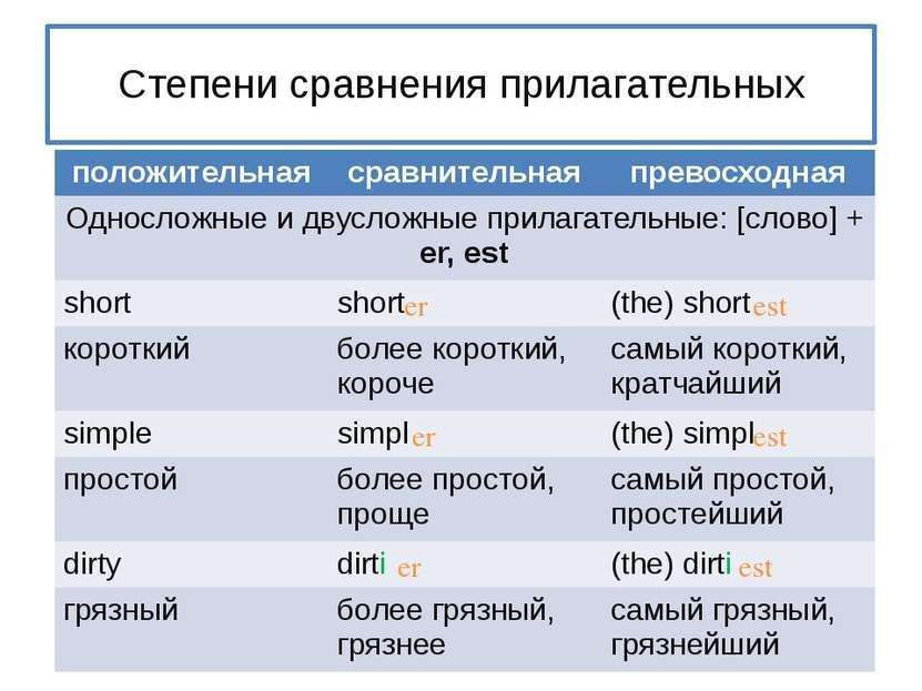 Степени сравнения прилагательных er est er est er est положительная сравнител...