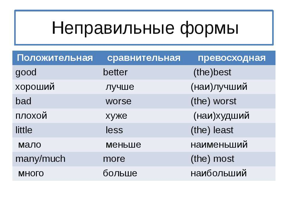 Неправильные формы Положительная сравнительная превосходная good better (the)...
