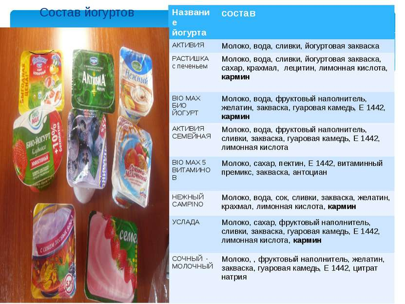 Состав йогуртов Название йогурта состав АКТИВИЯ Молоко, вода, сливки, йогурто...
