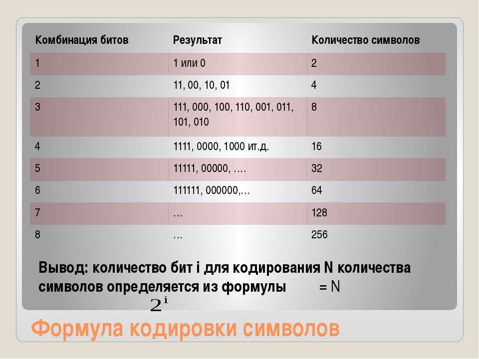 Формула кодировки символов Вывод: количество бит i для кодирования N количест...