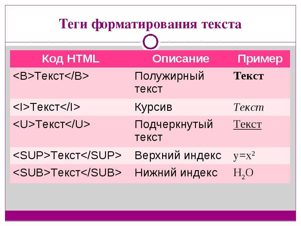 Теги форматирования текста Код HTML Описание Пример Текст Полужирный текст Те...