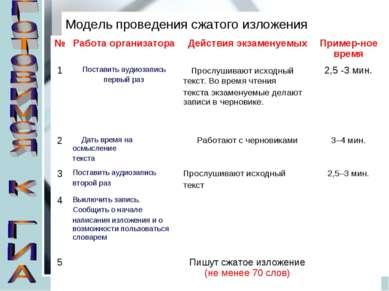 Модель проведения сжатого изложения