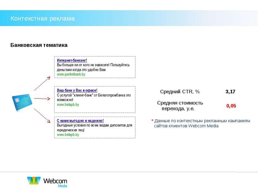 Банковская тематика * Данные по контекстным рекламным кампаниям сайтов клиент...