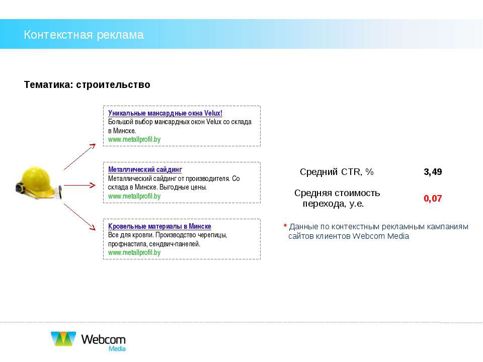 Тематика: строительство * Данные по контекстным рекламным кампаниям сайтов кл...