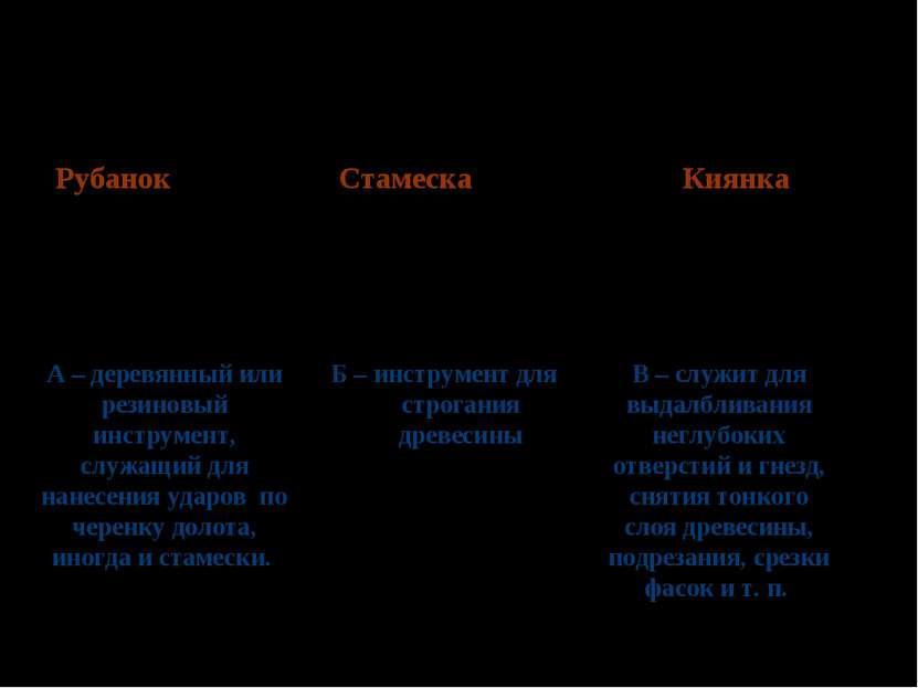 Определи соответствие инструмента с технологической операцией Рубанок Б – инс...