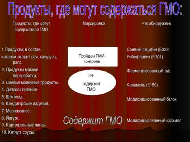 Пройден ГМИ- контроль Не содержит ГМО