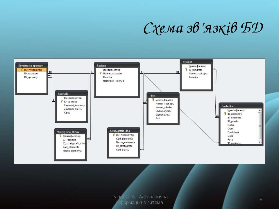 Схема зв'язків БД Гулий С. А.- Археологічна інформаційна ситема * Гулий С. А....