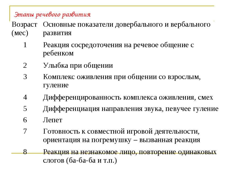 Этапы речевого развития