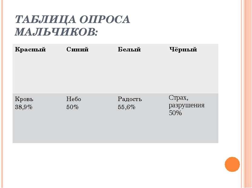 ТАБЛИЦА ОПРОСА МАЛЬЧИКОВ: Красный Синий Белый Чёрный Кровь 38,9% Небо 50% Рад...