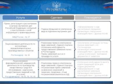 Услуга Сделано Планируется Информирование о ходе рассмотрения обращения Орган...