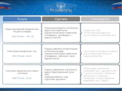 Услуга Сделано Планируется Подписание ЭЦП Исключение необходимости личного ви...