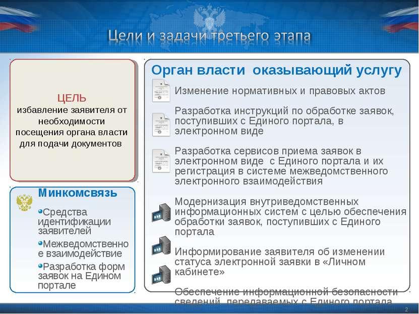 * Орган власти оказывающий услугу Изменение нормативных и правовых актов Разр...