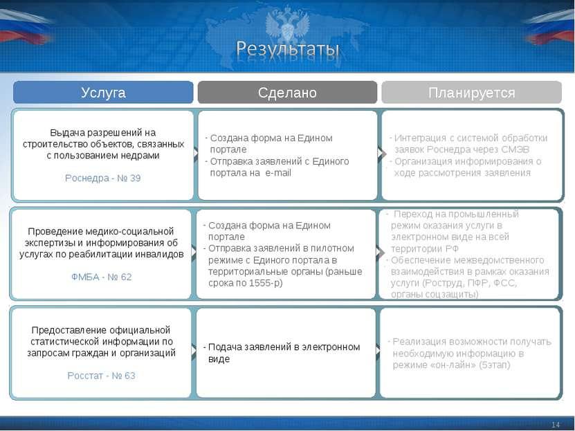 * Интеграция с системой обработки заявок Роснедра через СМЭВ Организация инфо...