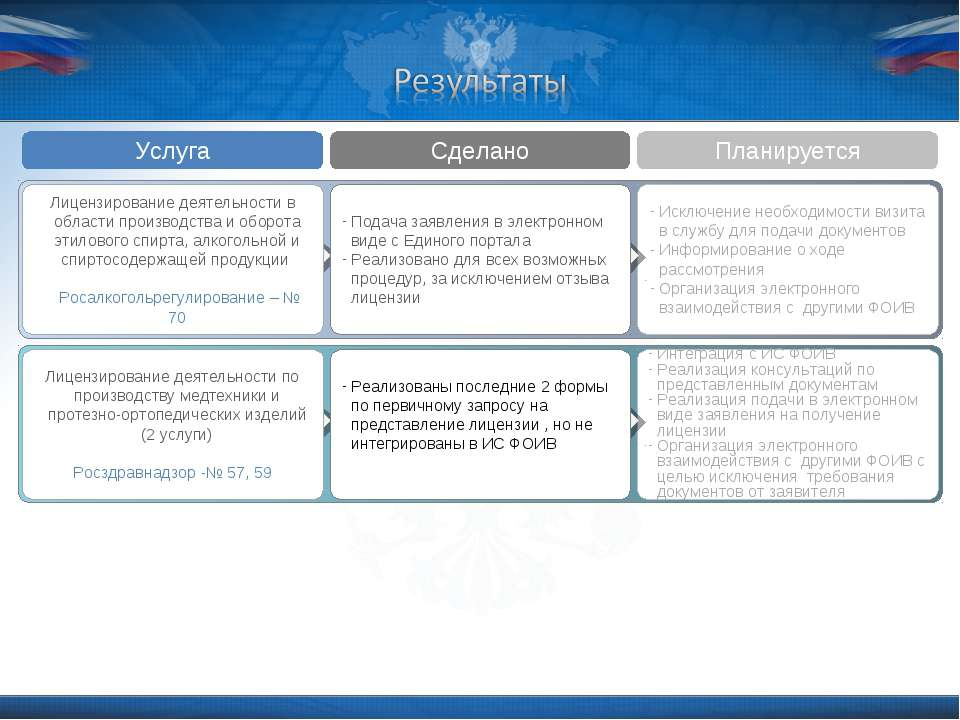 Интеграция с ИС ФОИВ Реализация консультаций по представленным документам Реа...