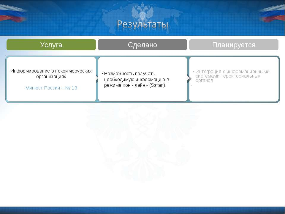 Услуга Сделано Планируется Интеграция с информационными системами территориал...