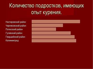 Количество подростков, имеющих опыт курения. Нестеровский район 69% Черняховс...