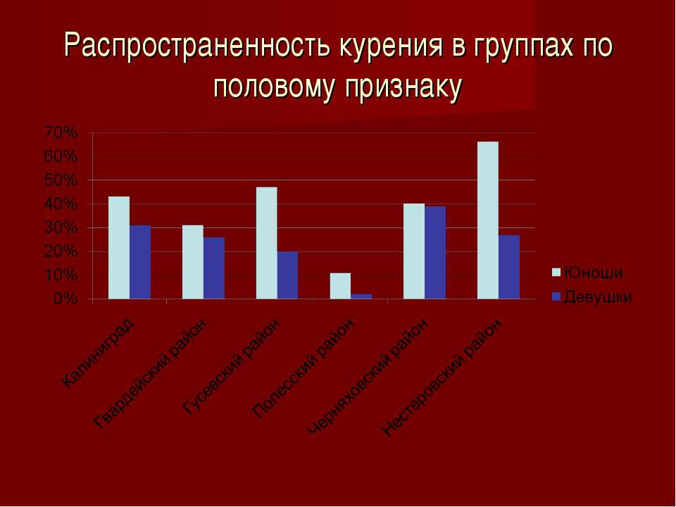 Распространенность курения в группах по половому признаку