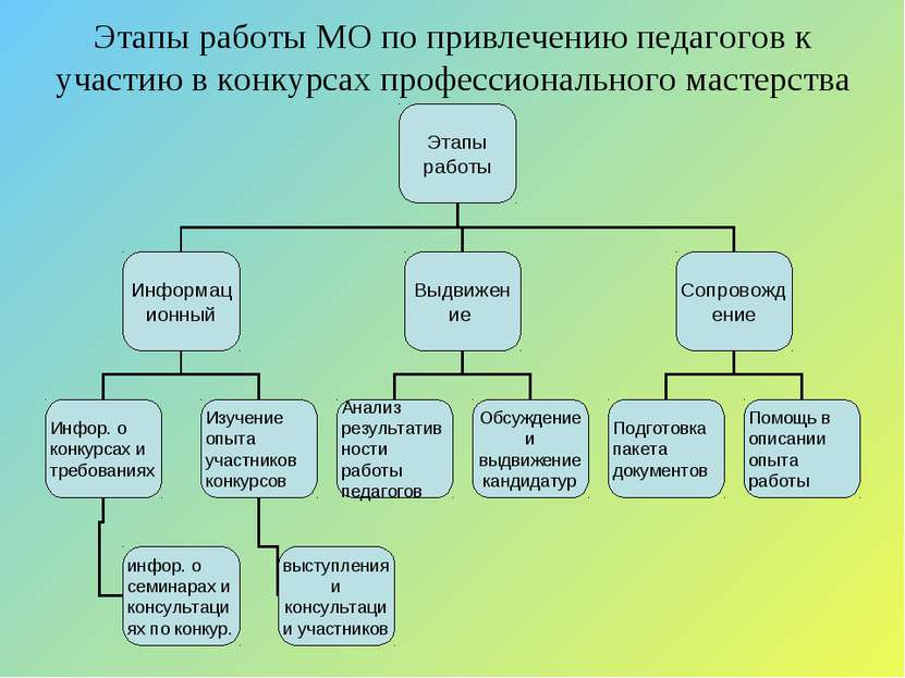 Этапы работы МО по привлечению педагогов к участию в конкурсах профессиональн...
