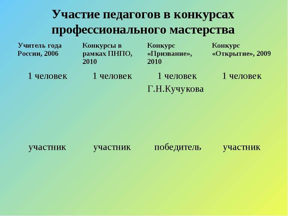 Участие педагогов в конкурсах профессионального мастерства Учитель года Росси...