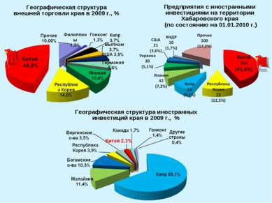 Предприятия с иностранными инвестициями на территории Хабаровского края (по с...