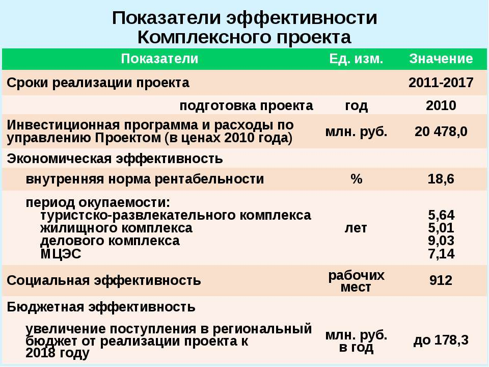 Показатели эффективности Комплексного проекта Показатели Ед. изм. Значение Ср...