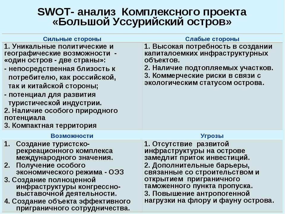 SWOT- анализ Комплексного проекта «Большой Уссурийский остров»