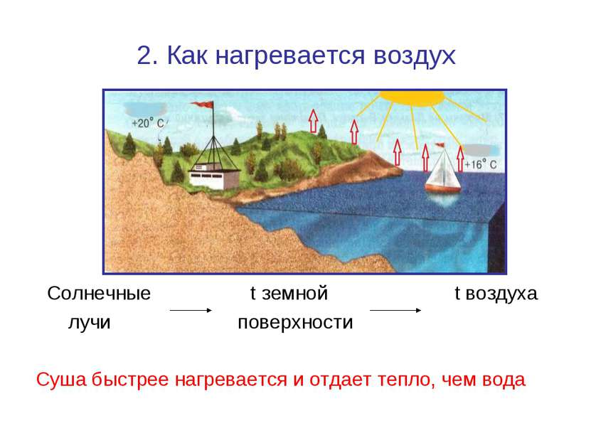 2. Как нагревается воздух Солнечные t земной t воздуха лучи поверхности Суша ...