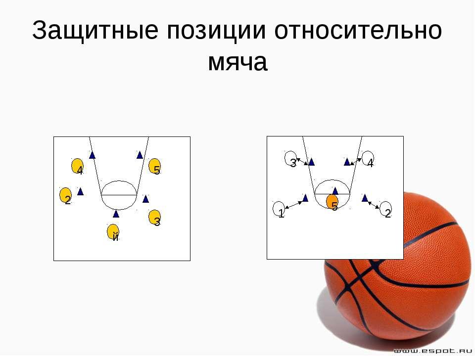 Защитные позиции относительно мяча