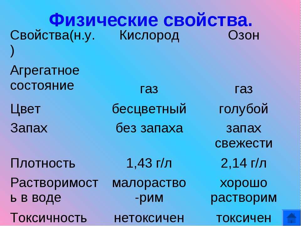 Физические свойства. Свойства(н.у.) Кислород Озон Агрегатное состояние газ га...
