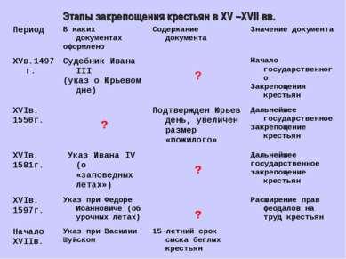 Этапы закрепощения крестьян в XV –XVII вв.