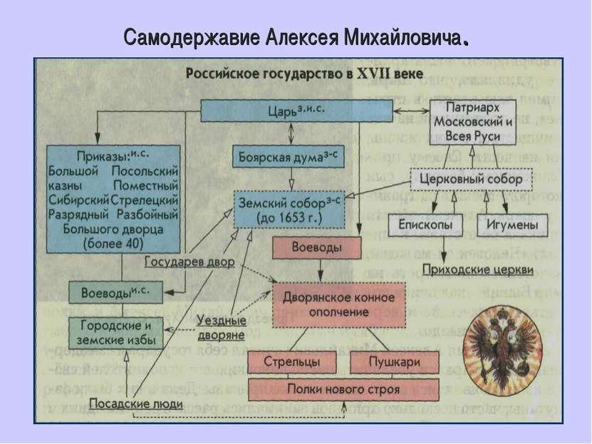 Самодержавие Алексея Михайловича.