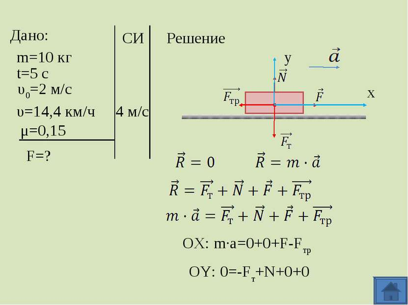 Дано: m=10 кг t=5 с υ0=2 м/с υ=14,4 км/ч μ=0,15 F=? СИ Решение x y 4 м/с OX: ...