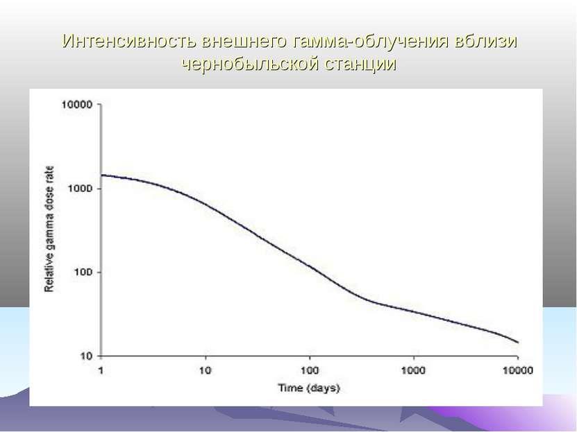 Интенсивность внешнего гамма-облучения вблизи чернобыльской станции