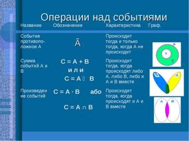 Операции над событиями Название Обозначение Характеристика Граф. Событие прот...