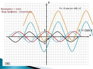 Y= -3 cos (x+ п/6) +2