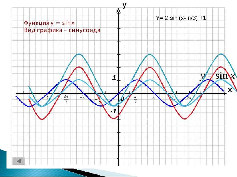 Y= 2 sin (x- п/3) +1