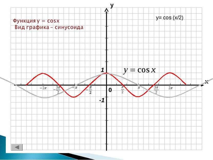 y= cos (x/2)