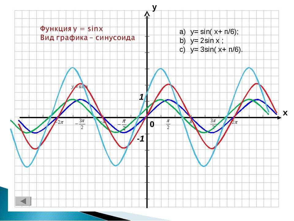 y= sin( x+ п/6); y= 2sin x ; y= 3sin( x+ п/6).