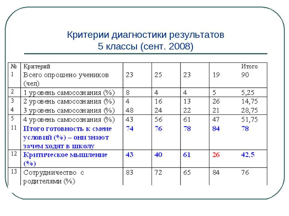 Критерии диагностики результатов 5 классы (сент. 2008)