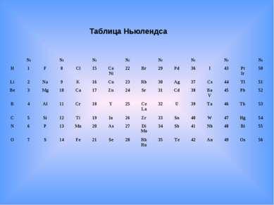 Таблица Ньюлендса  №  №  №  №  №  №  №  № H 1 F 8 Cl 15 Co Ni 22 Br 2...
