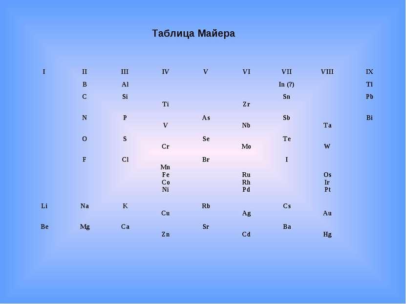 Таблица Майера I II III IV V VI VII VIII IX  B Al    In (?)  Tl  C Si ...