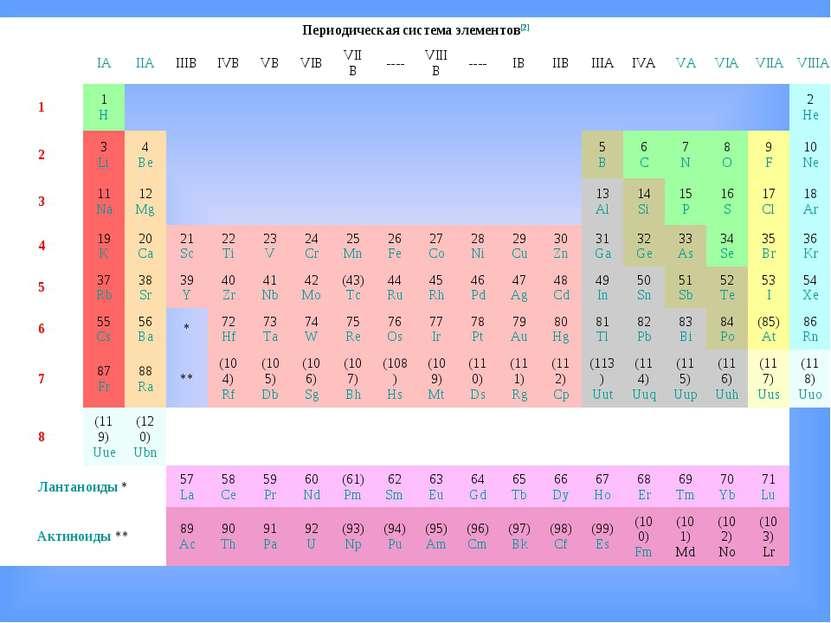 Периодическая система элементов[2]  IA IIA IIIB IVB VB VIB VIIB ---- VIIIB -...