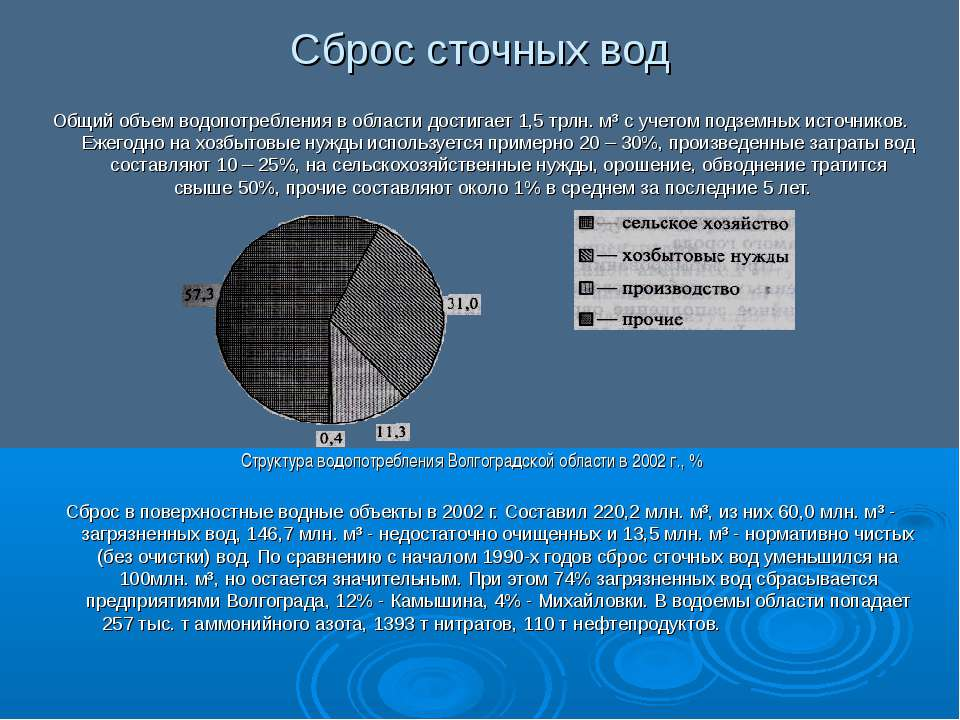Сброс сточных вод Общий объем водопотребления в области достигает 1,5 трлн. м...